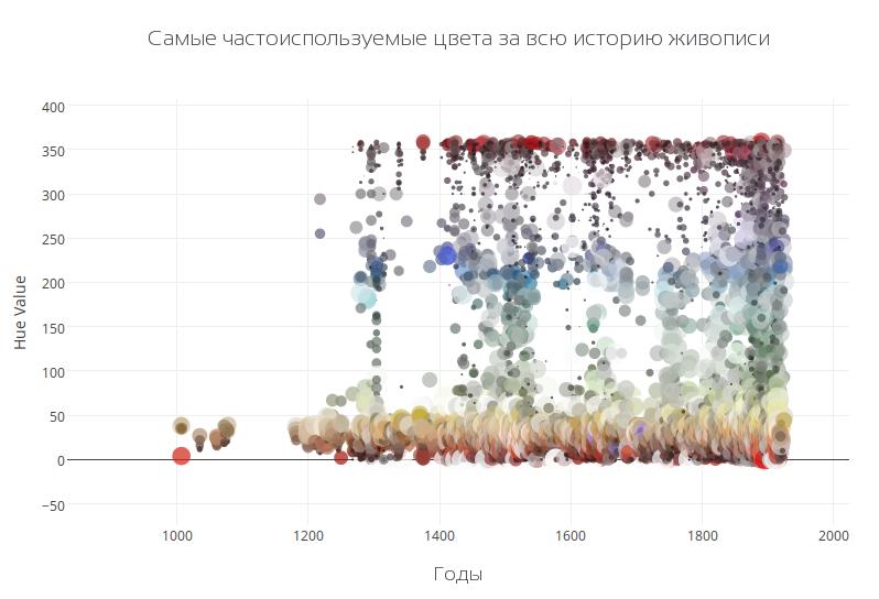 Распределение популярности цветов в живописи с течением времени