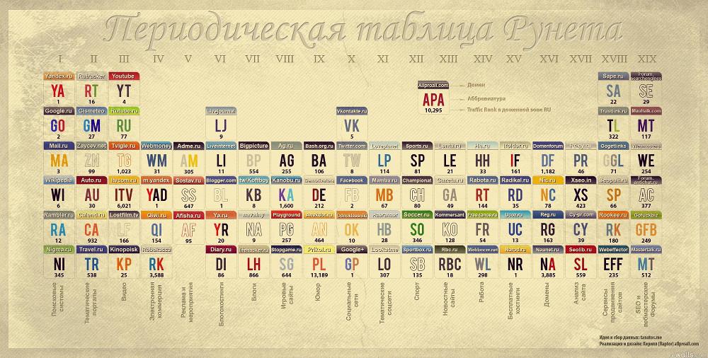 Периодическая таблица рунета