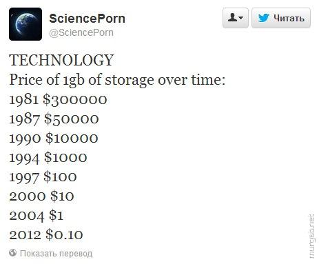 Цена гигабайта