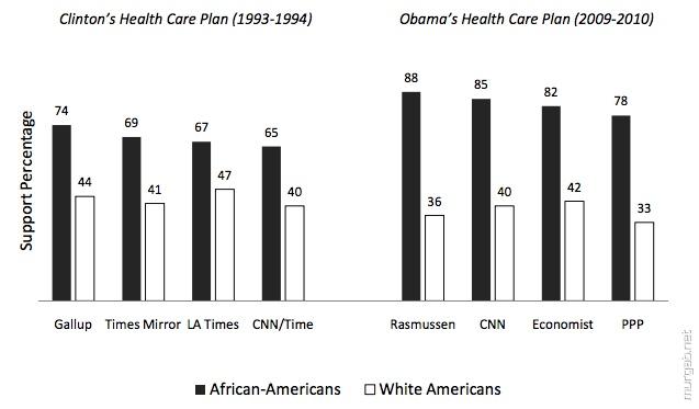 Поддержка американских президентов в зависимости от цвета их кожи