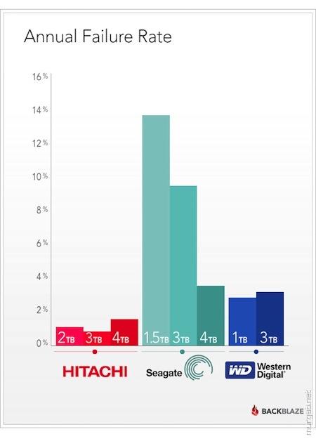Статистика надежности винчестеров разных производителей