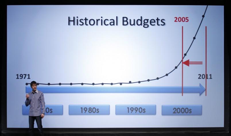 График изменения бюджетов в индустрии компьютерных игр