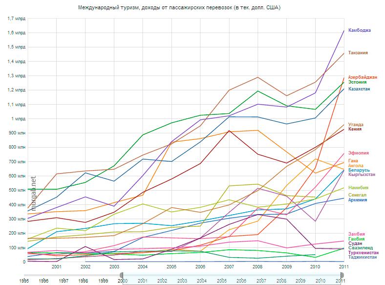 Google Public Data по странам