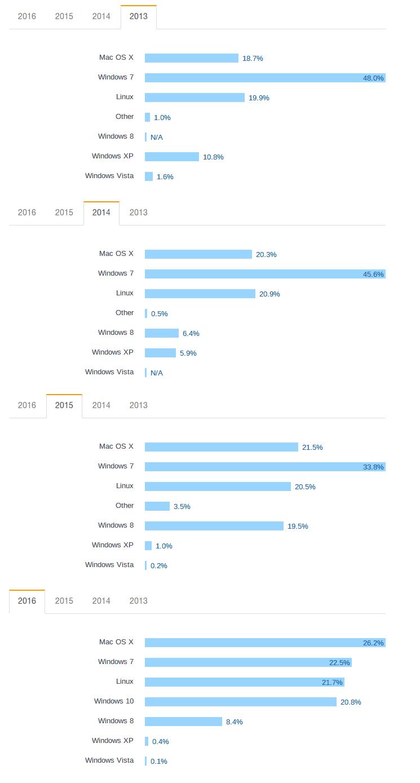 Исследование Stack Overflow