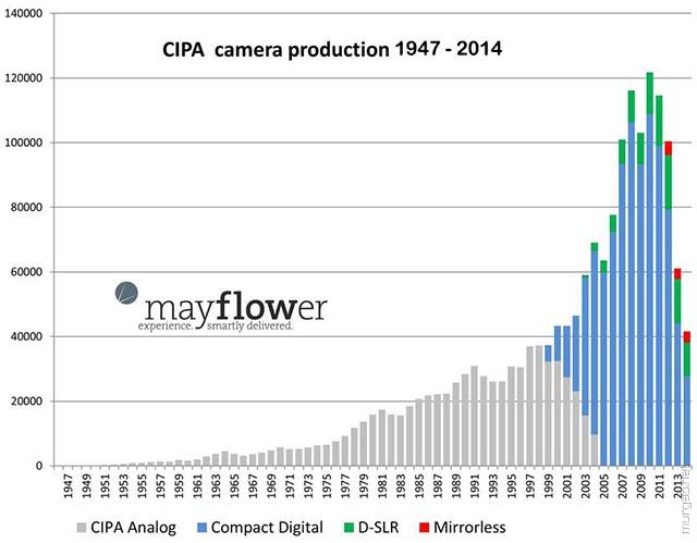 Популярность фототехнологий с течением времени